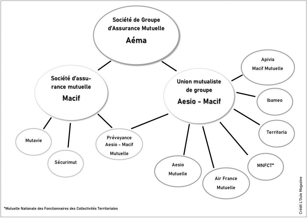 Organisation Aéma Groupe