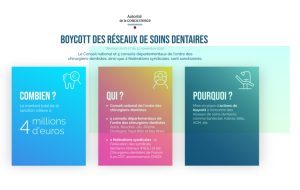 Réseaux de soins : les dentistes écopent de 4 millions d'euros de sanctions pour boycott