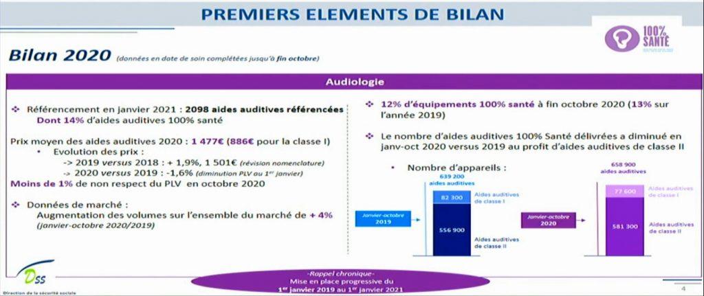 Bilan 2020 100% santé DSS