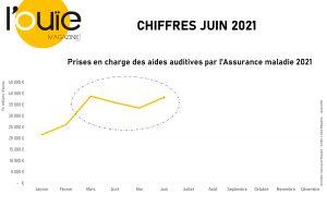 Remboursements des aides auditives en juin : un rythme de croisière ?