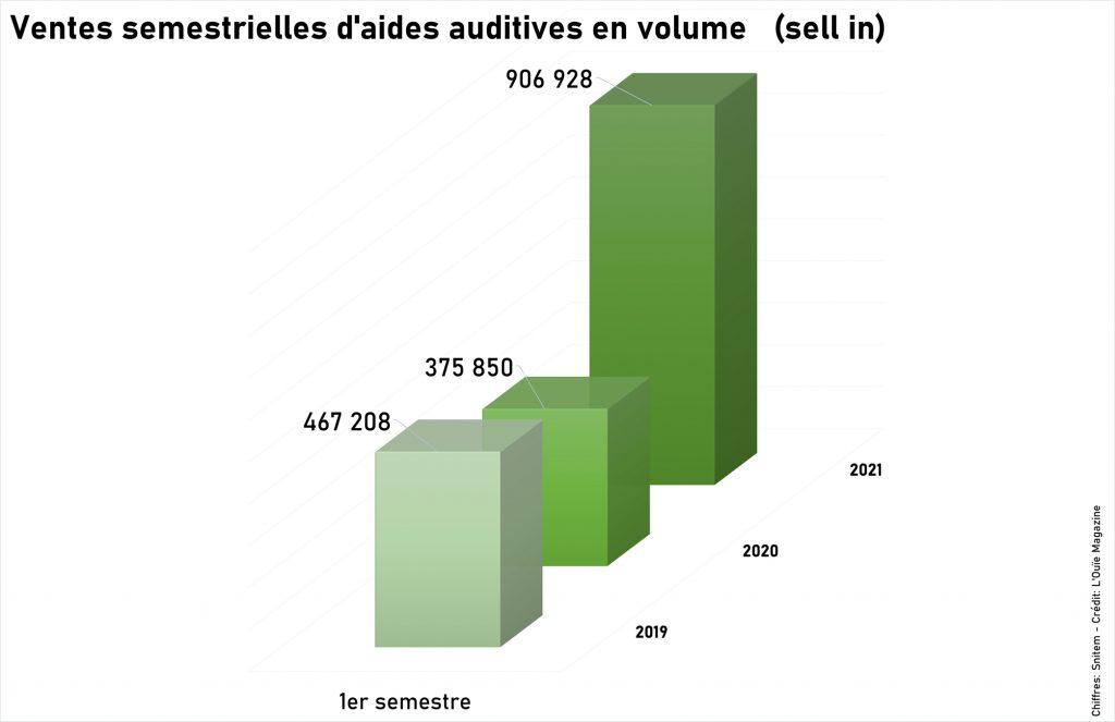 Ventes d'audioprothèses : un semestre historique