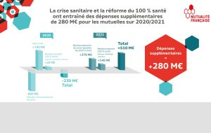 La Mutualité française se défend vigoureusement contre un gel des cotisations