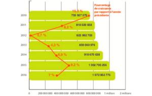 Dépense en audioprothèse : +42% de croissance en 6 ans