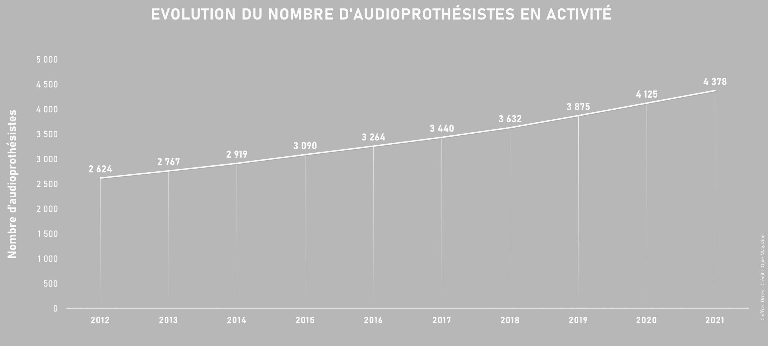 Démographie des audioprothésistes : combien êtes-vous en 2021 ?