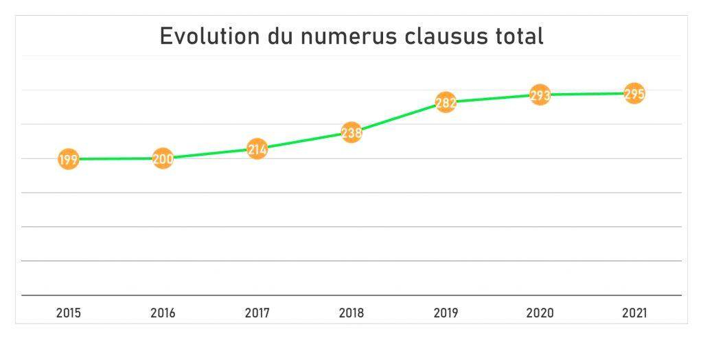 Le numerus clausus ne passe pas la barre des 300 en 2021
