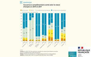 Généralisation de la complémentaire santé : la faible hausse de la couverture bénéficie aux plus modestes