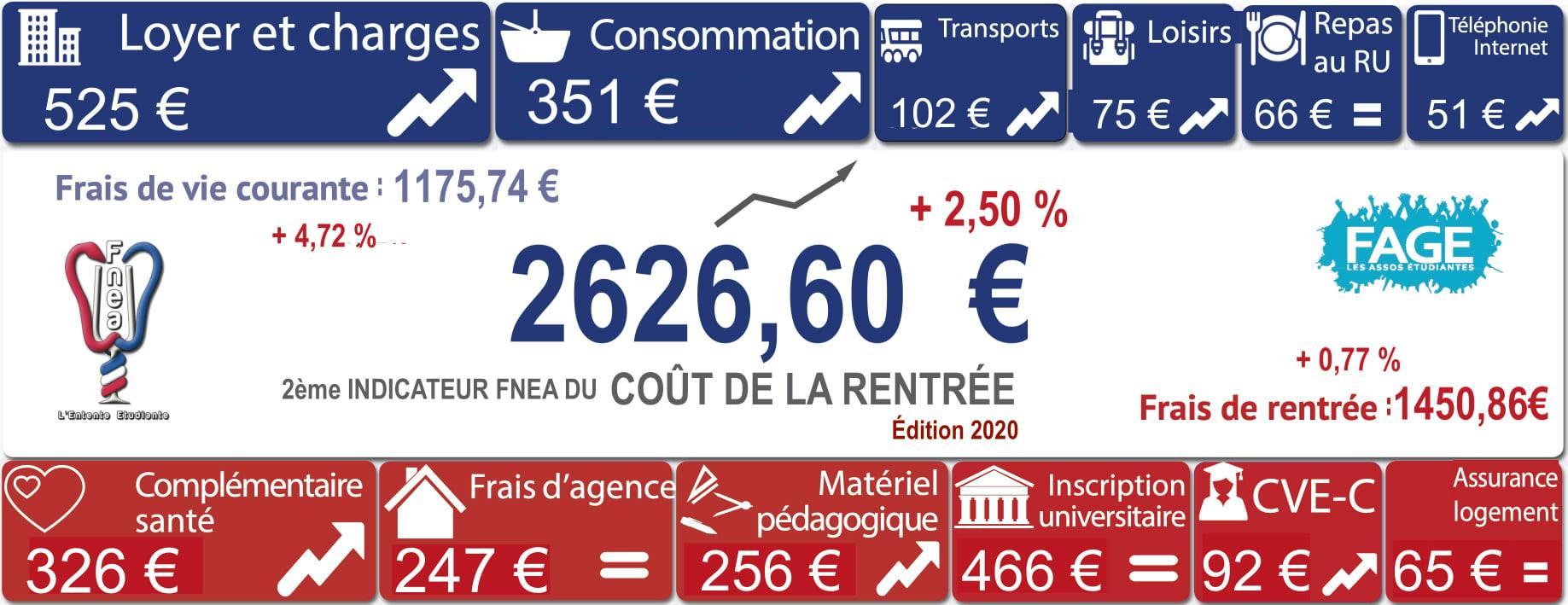 coût rentrée fnea 2020