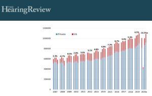Fort rebond du marché américain des aides auditives