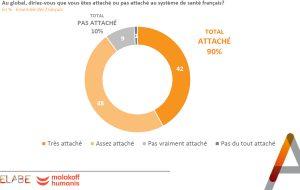 Les Français très attachés au système conjuguant AMO et complémentaires (Etude Elabe)