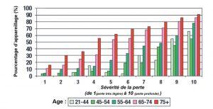 Active Pro Graph MarkeTrak VII de Kochkin