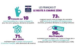 Reste à charge zéro : 7 Français sur 10 craignent une baisse de la qualité des équipements