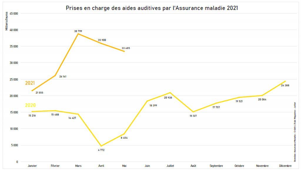 Remboursements des aides auditives : la progression de la demande se lisse en mai