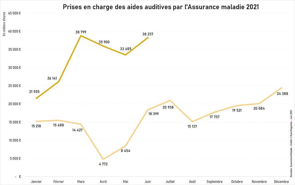 Remboursements des aides auditives en juin