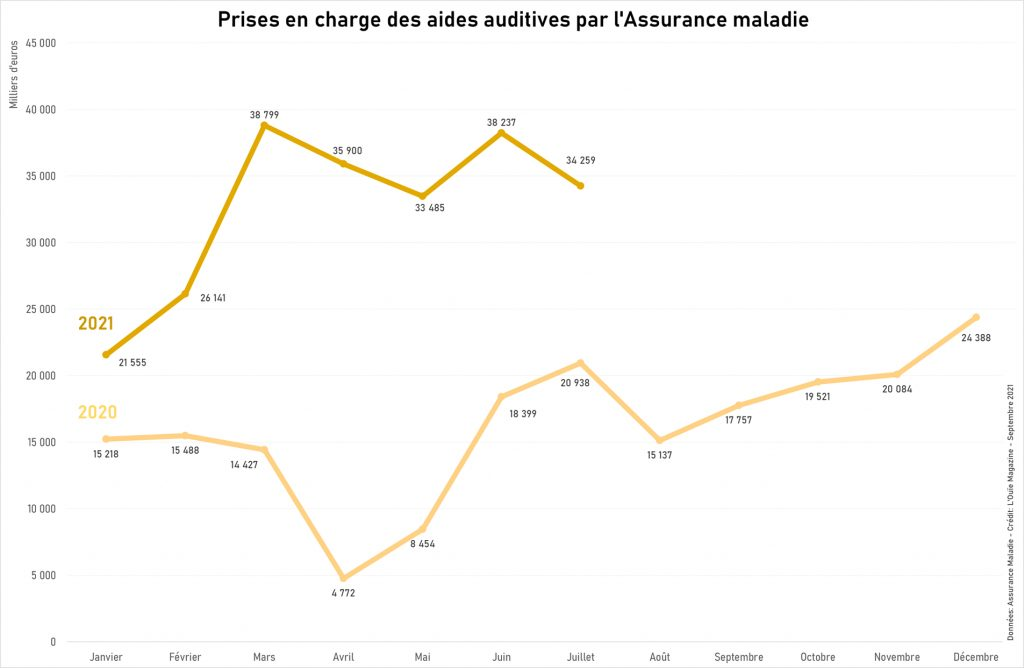 Remboursements des aides auditives par l'AMO : des tendances qui se confirment
