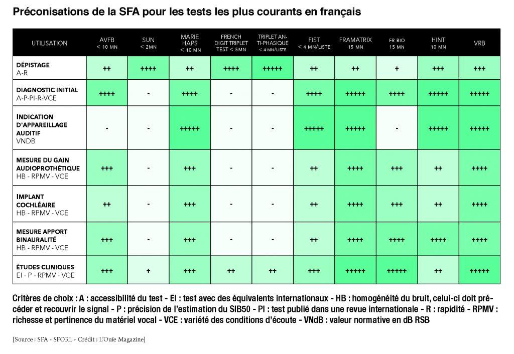 test audiométrie cotation SFA