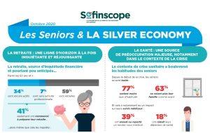 Baromètre Sofinscope : les dépenses santé des seniors baissent en 2020 alors même que c'est leur 1er sujet de préoccupation