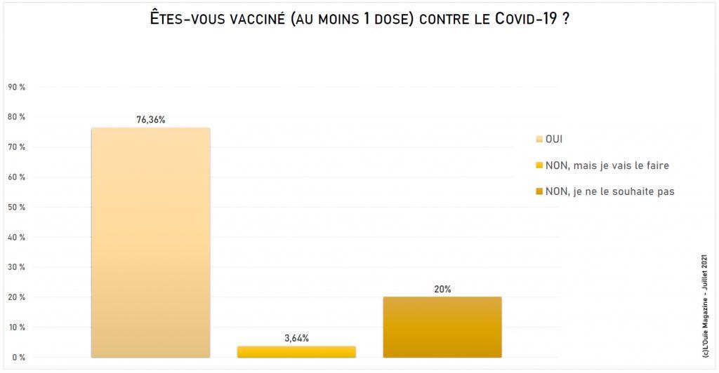 Obligation vaccinale : près de 8 audios sur 10 ont déjà eu au moins une dose, mais…