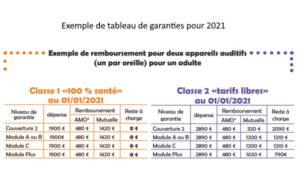 L'Unsaf demande aux complémentaires de rembourser la classe II au moins au niveau de la classe I