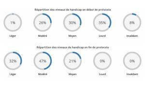 Publication d'une première étude française évaluant la sophrologie dans le traitement des acouphènes subjectifs