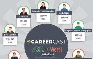 Le métier d'audio toujours dans le top 10 des meilleurs jobs