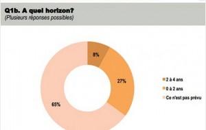 Un quart des Ocam pense rejoindre un réseau de soins dans les deux ans