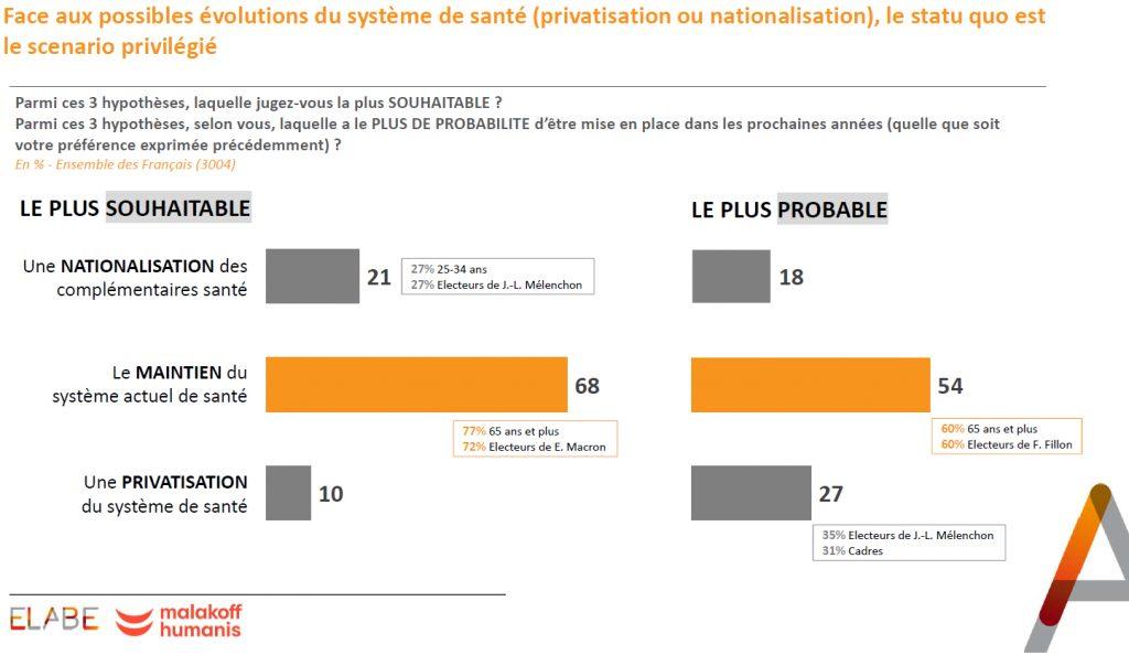 Les Français très attachés au système conjuguant AMO et complémentaires