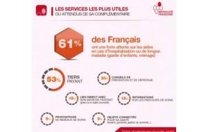 Ocam : seul 1 Français sur 10 juge les réseaux de soins utiles
